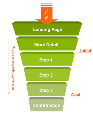 basic-website-conversion-funnel
