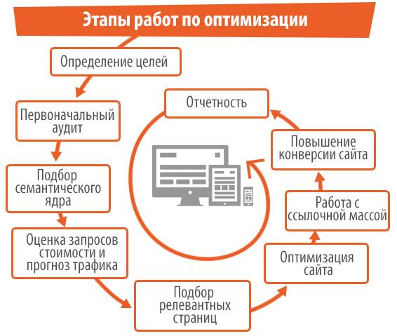 etapy_prodvizeniya