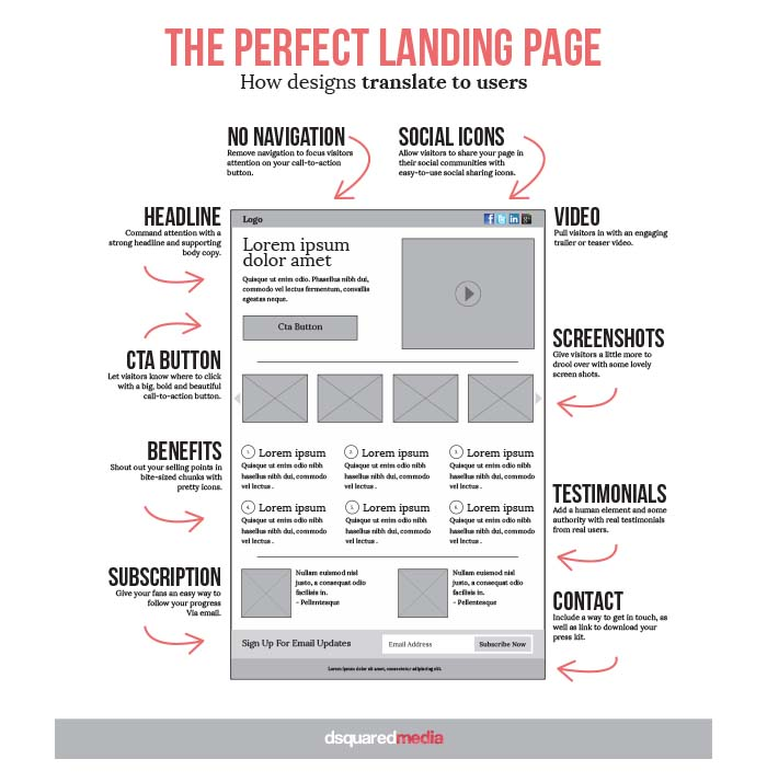 perfect-landing-page-infographic
