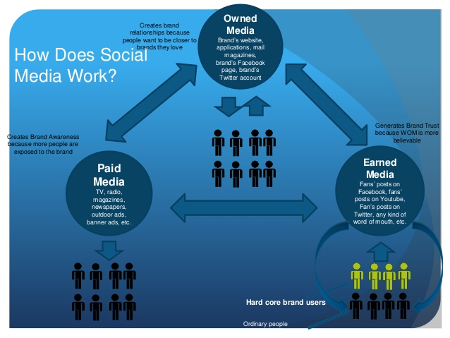 social-media-marketing-frameworks-2-638