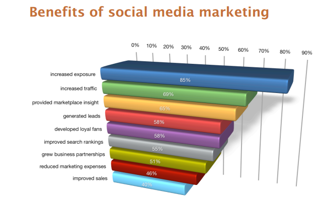 why-use-social-media-marketing-for-advertising