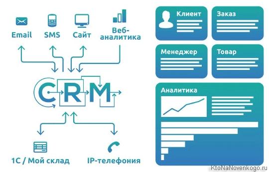 CRM-системы для интернет-магазина